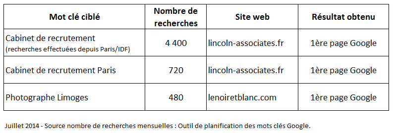Exemples-resultats-seo-local-olivier-corneloup-referencement-juillet-2014