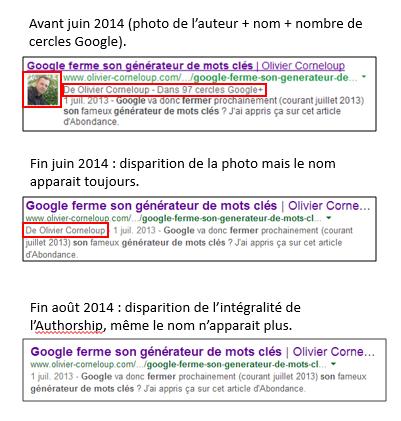 Fin authosrhip Google
